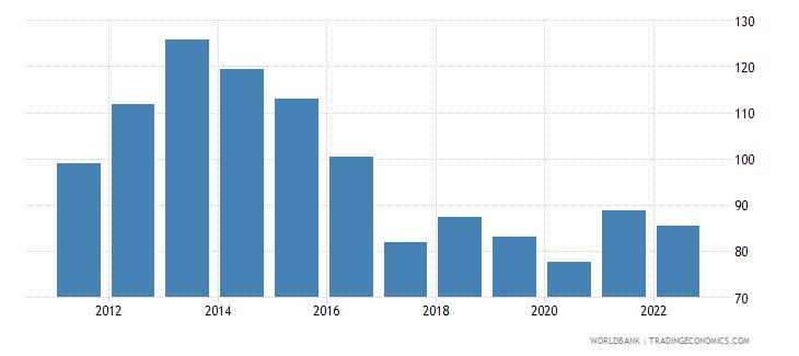 botswana trade percent of gdp wb data