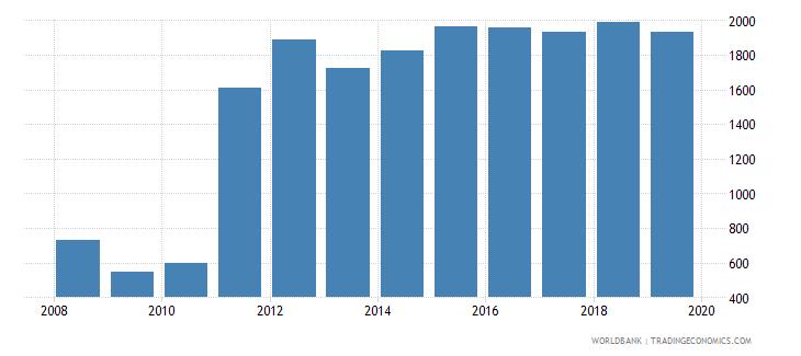botswana trademark applications total wb data