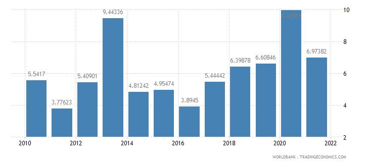 botswana transport services percent of service exports bop wb data