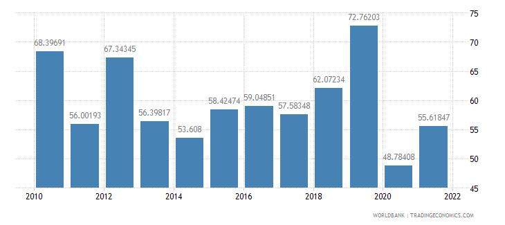 botswana travel services percent of service exports bop wb data