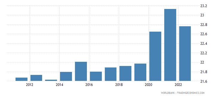 botswana unemployment female percent of female labor force wb data