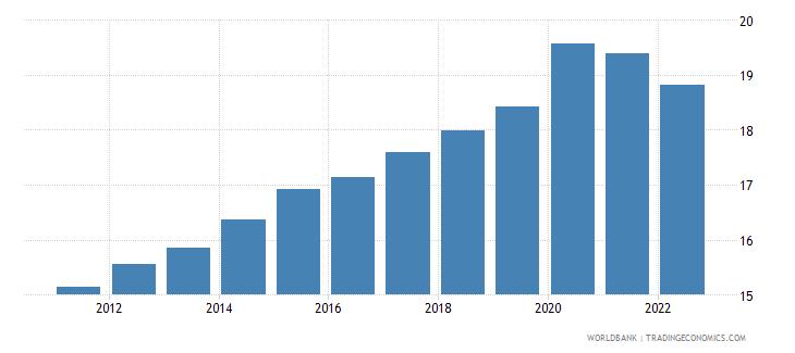 botswana unemployment male percent of male labor force wb data