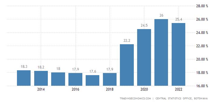 Botswana Unemployment Rate