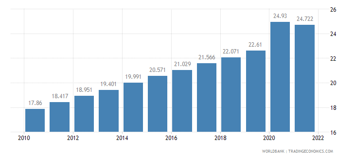 botswana unemployment total percent of total labor force wb data