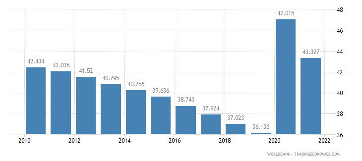 botswana unemployment youth female percent of female labor force ages 15 24 wb data