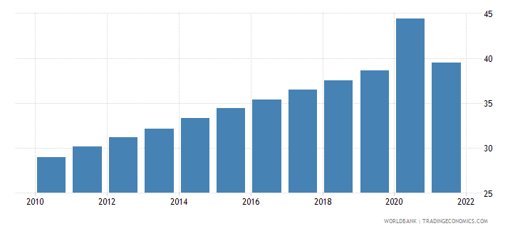 botswana unemployment youth male percent of male labor force ages 15 24 wb data