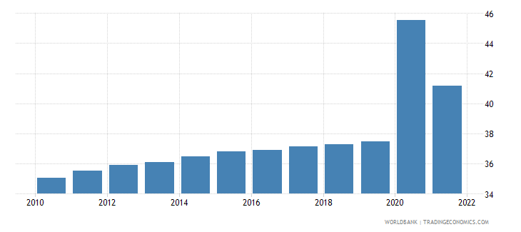 botswana unemployment youth total percent of total labor force ages 15 24 wb data