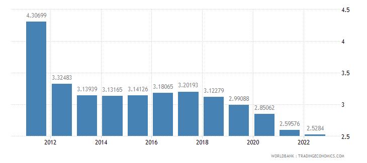 botswana urban population growth annual percent wb data