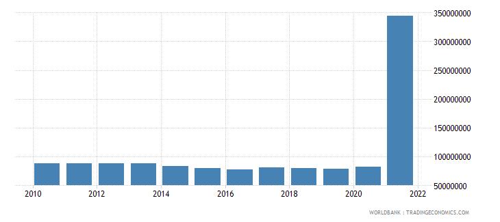 botswana use of imf credit dod us dollar wb data