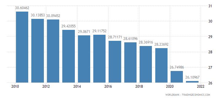 botswana vulnerable employment female percent of female employment wb data