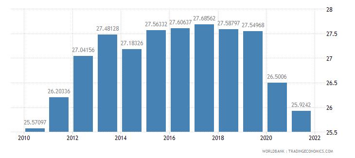 botswana vulnerable employment male percent of male employment wb data