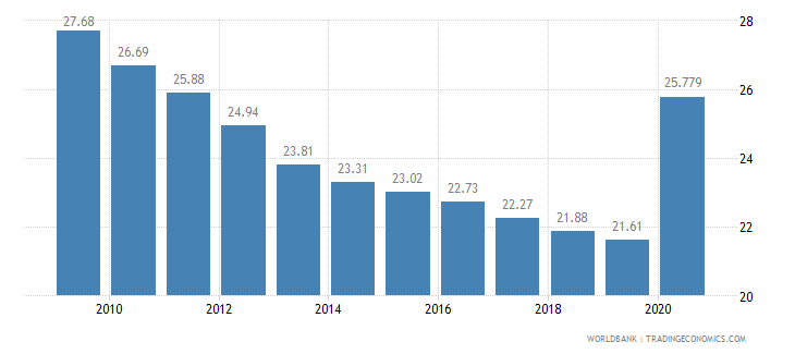 botswana vulnerable employment total percent of total employment wb data