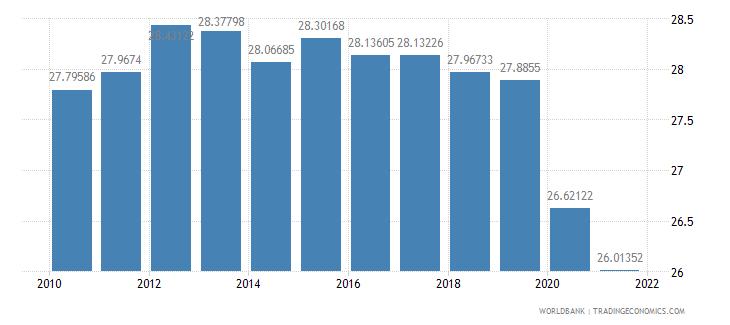 botswana vulnerable employment total percent of total employment wb data