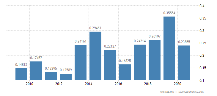 botswana workers remittances and compensation of employees received percent of gdp wb data