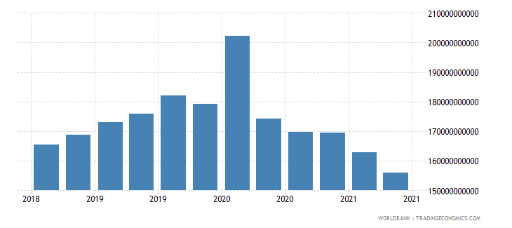 brazil 01_cross border loans from bis reporting banks wb data