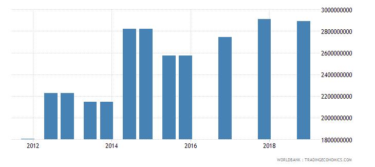 brazil 04_official bilateral loans aid loans wb data