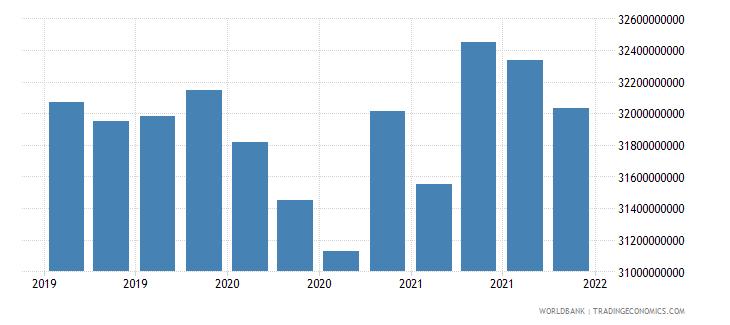 brazil 06_multilateral loans total wb data
