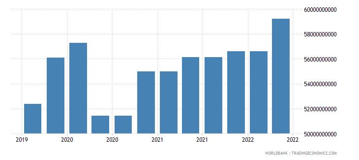 brazil 09_insured export credit exposures berne union wb data