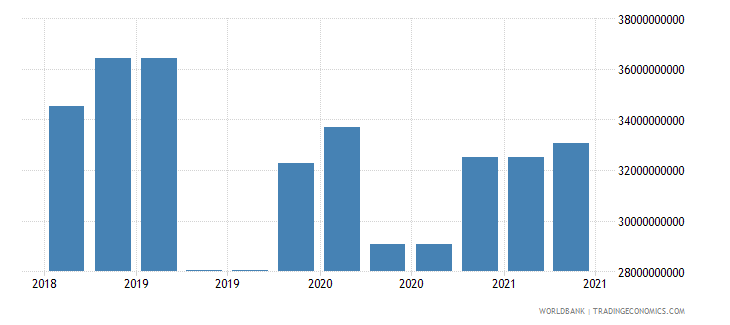 brazil 10_insured export credit exposures short term bu wb data