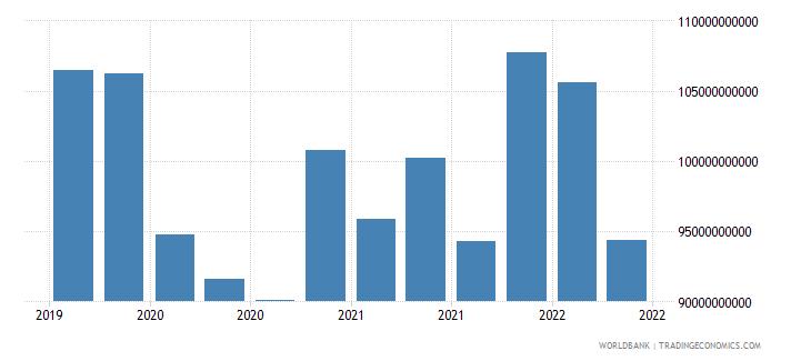 brazil 12_liabilities to bis banks cons  short term wb data