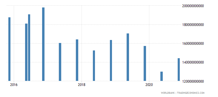 brazil 14_debt securities held by nonresidents wb data