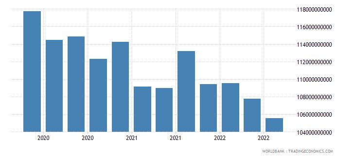 brazil 16_international debt securities all maturities wb data