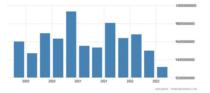 brazil 17_international debt securities nonbanks wb data