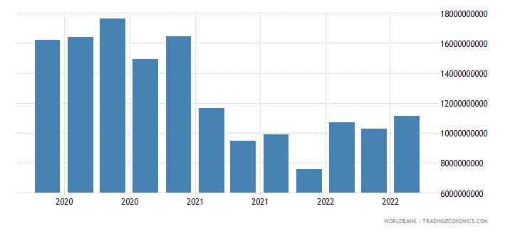 brazil 18_international debt securities short term wb data