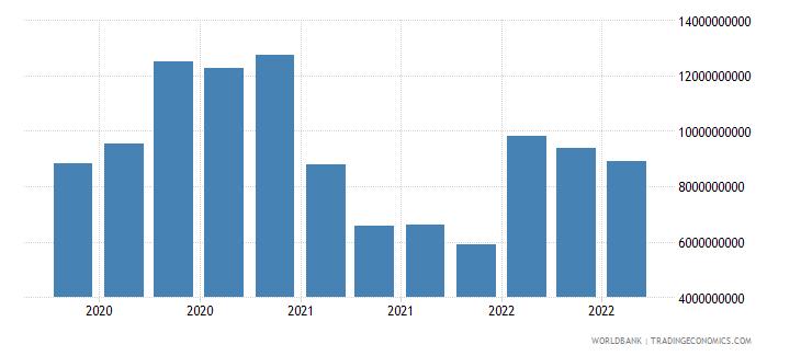 brazil 19_intnl debt securities nonbanks short term wb data