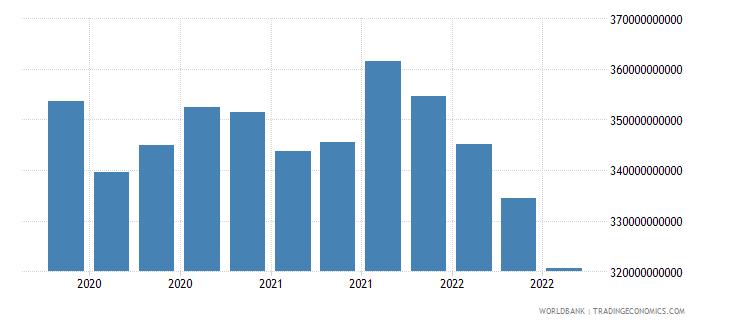 brazil 24_international reserves excluding gold wb data