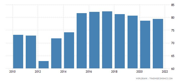 brazil 5 bank asset concentration wb data