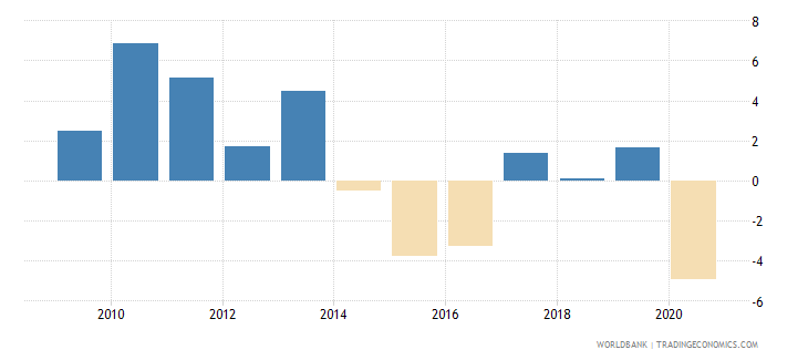 brazil adjusted net national income annual percent growth wb data