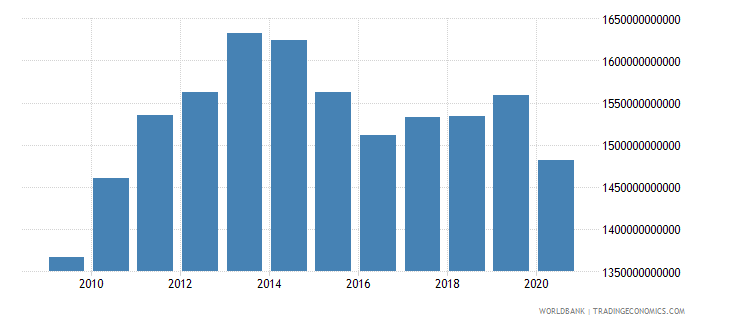 brazil adjusted net national income constant 2000 us dollar wb data