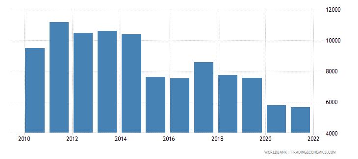 brazil adjusted net national income per capita current us$ wb data