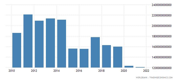 brazil adjusted net national income us dollar wb data