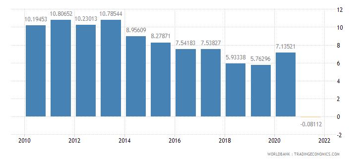 brazil adjusted net savings excluding particulate emission damage percent of gni wb data
