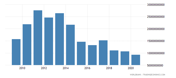 brazil adjusted net savings excluding particulate emission damage us dollar wb data