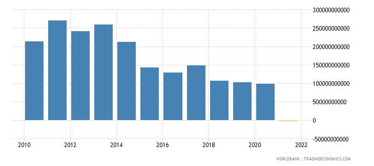 brazil adjusted net savings including particulate emission damage us dollar wb data