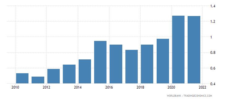 brazil adjusted savings carbon dioxide damage percent of gni wb data