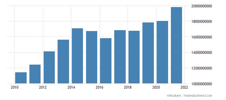 brazil adjusted savings carbon dioxide damage us dollar wb data