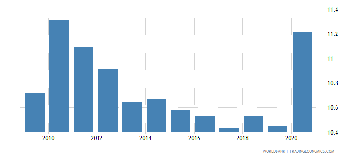 brazil adjusted savings consumption of fixed capital percent of gni wb data