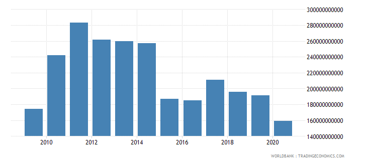 brazil adjusted savings consumption of fixed capital us dollar wb data