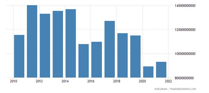 brazil adjusted savings education expenditure us dollar wb data