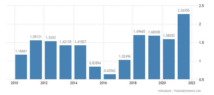 brazil adjusted savings energy depletion percent of gni wb data