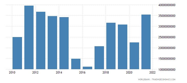 brazil adjusted savings energy depletion us dollar wb data