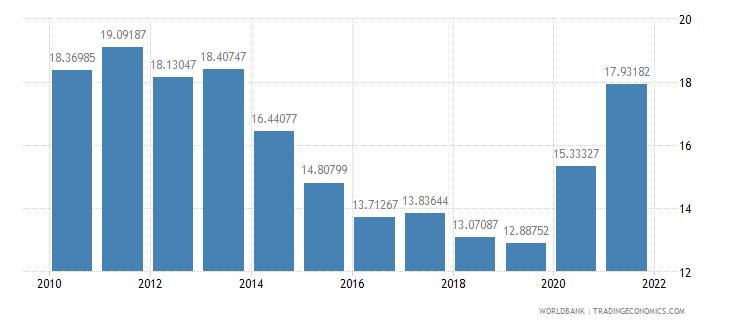 brazil adjusted savings gross savings percent of gni wb data