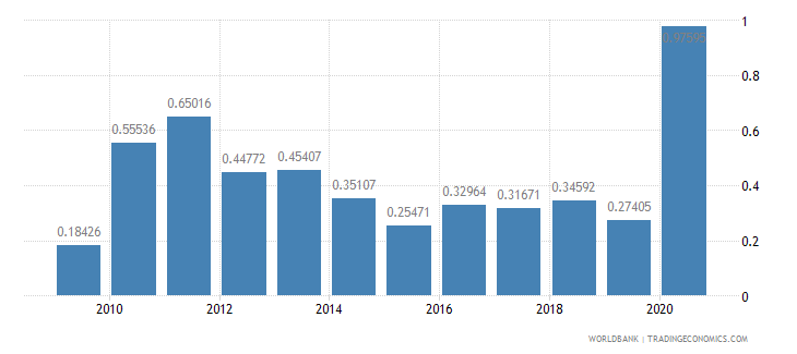 brazil adjusted savings mineral depletion percent of gni wb data