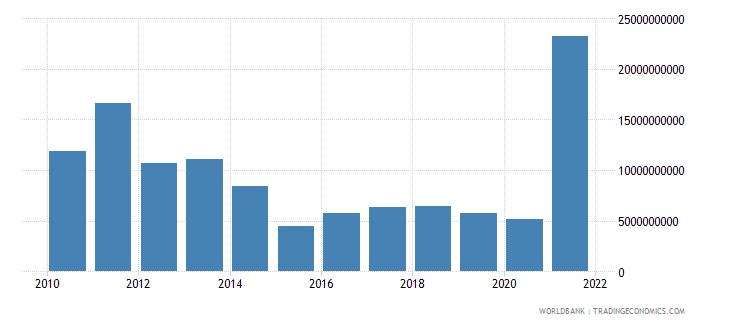 brazil adjusted savings mineral depletion us dollar wb data
