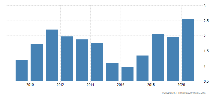 brazil adjusted savings natural resources depletion percent of gni wb data