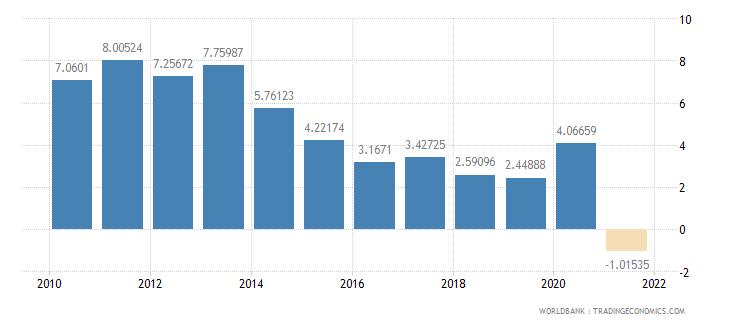 brazil adjusted savings net national savings percent of gni wb data
